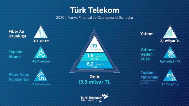 Türk Telekom ilk yarıyı rekorlarla kapattı