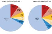 İhracat yüzde 5,7 azaldı, ithalat yüzde 20,4 arttı