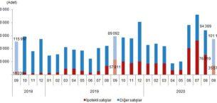 Türkiye'de 2020 Eylül ayında 136 bin 744 konut satıldı