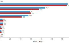 Ticari süt işletmelerince Şubat ayında 780 bin 524 ton inek sütü toplandı