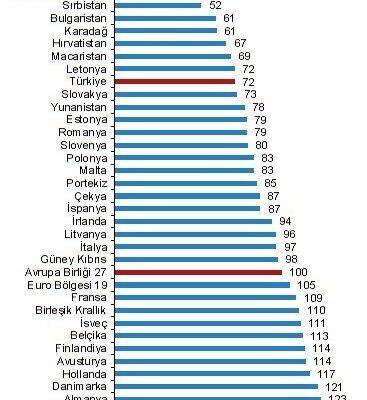 SGP'ye göre kişi başına gayrisafi yurt içi hasıla endeks değeri 64 oldu
