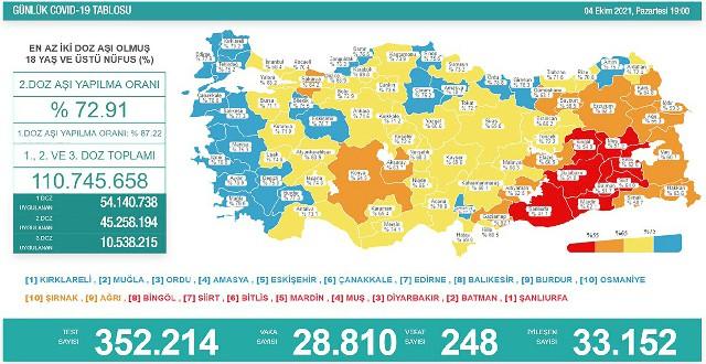 Afyonkarahisar, Ege'de  2. aşılama oranı en düşük il