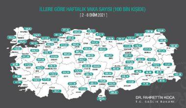Afyonkarahisar'da 100 bin kişiden  220,79'u koronavirüs hastası